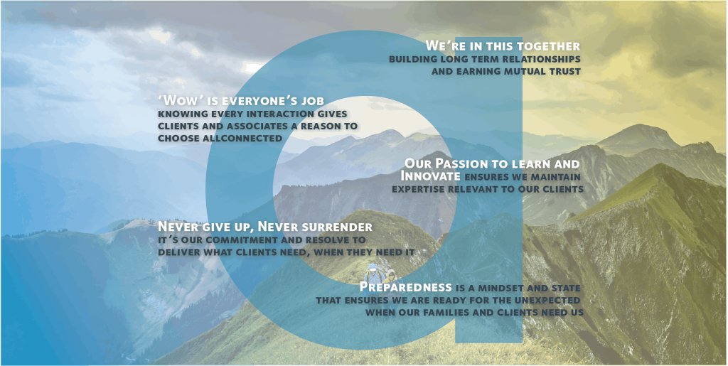 AllConnected Core Values we're in this together, wow is everyone's job, our passion to learn and innovate, never give up never surrender, preparedness