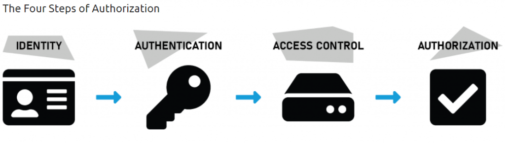 identity authentication access control authorization