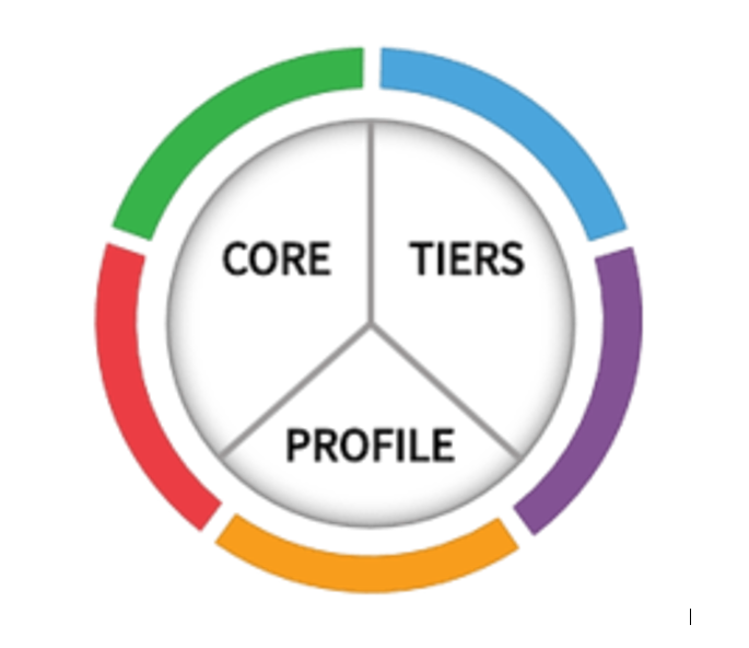 NIST framework components: core, tiers, profile