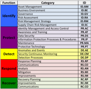 nist implementation tiers categories: identify, protect, detect, respond, recover